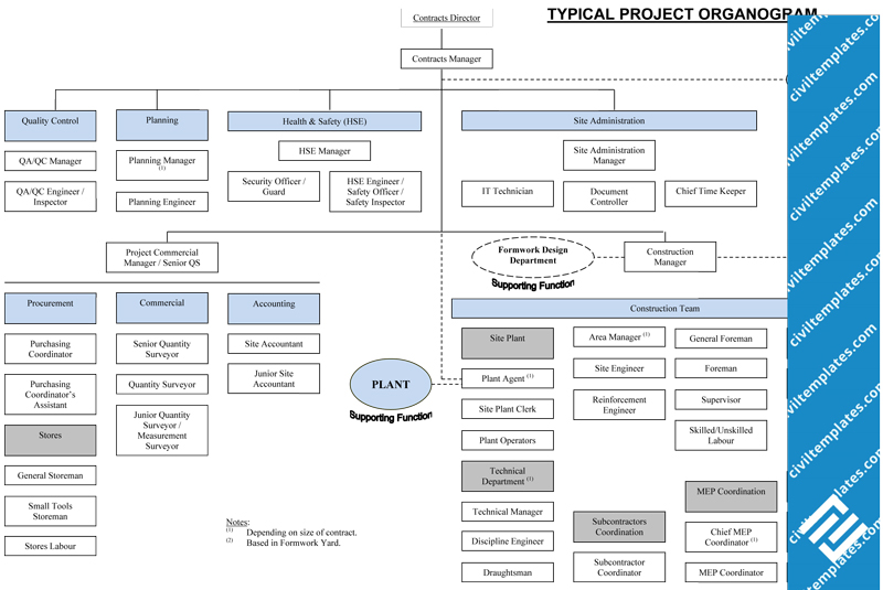 Project management document templates civil engineering for Organigram template
